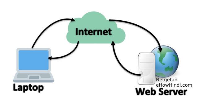 वेब होस्टिंग की कार्य प्रणाली
